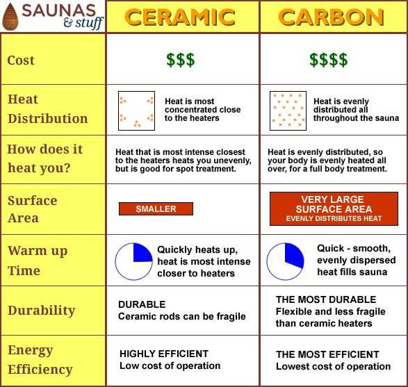 Carbon Versus Ceramic Infrared Sauna